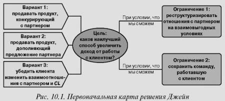 Ценность 2: четкий ракурс позволяет выявить дополнительные варианты решений
