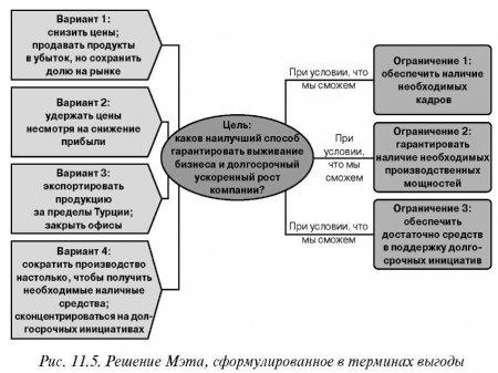 Метод 5: переведите негативную формулировку проблемы в позитивную