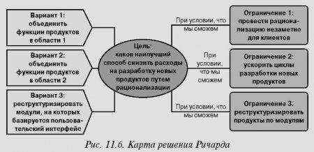 Метод 6: взгляните на решение с точки зрения успеха в будущем